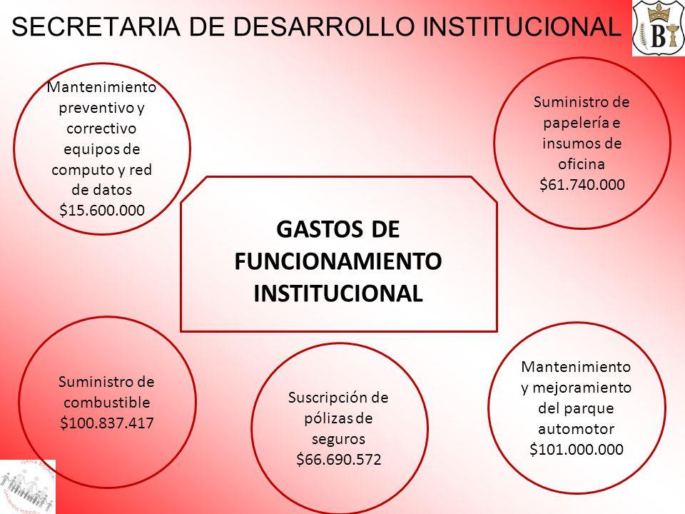 SECRETARIA DE DESARROLLO INSTITUCIONAL GASTOS DE FUNCIONAMIENTO INSTITUCIONAL Mantenimiento preventivo y correctivo equipos de computo y red de datos