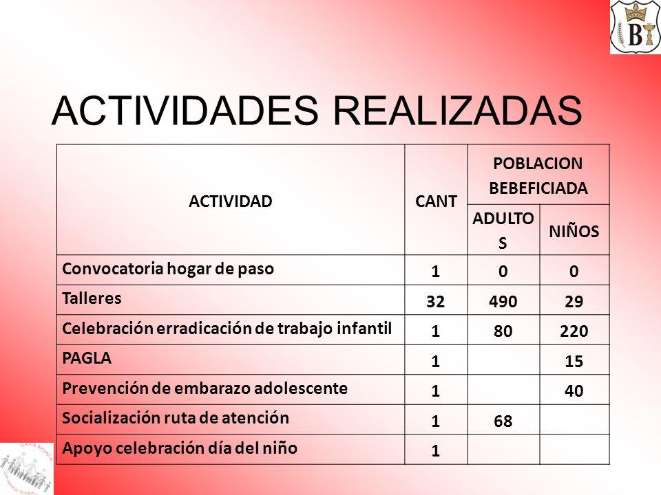 ACTIVIDADES REALIZADAS ACTIVIDADCANT POBLACION BEBEFICIADA ADULTO S NIÑOS Convocatoria hogar de paso 100 Talleres 3249029 Celebración erradicación de