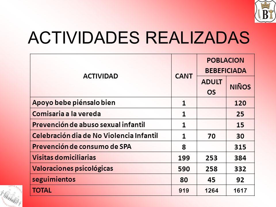 ACTIVIDADES REALIZADAS ACTIVIDADCANT POBLACION BEBEFICIADA ADULT OS NIÑOS Apoyo bebe piénsalo bien 1120 Comisaria a la vereda 125 Prevención de abuso