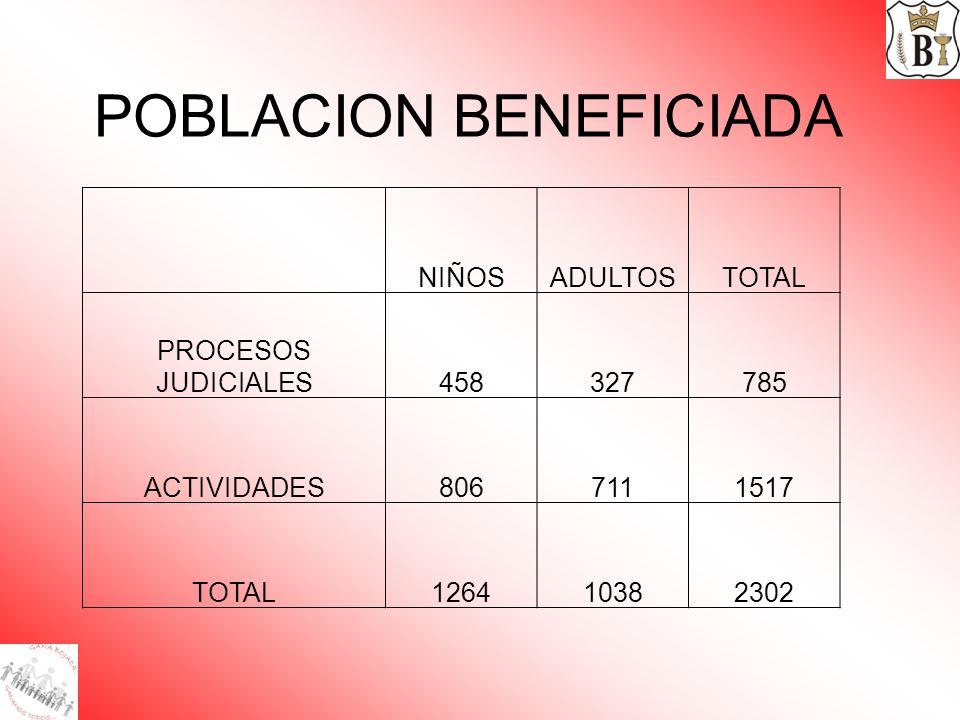 POBLACION BENEFICIADA NIÑOSADULTOSTOTAL PROCESOS JUDICIALES458327785 ACTIVIDADES8067111517 TOTAL126410382302