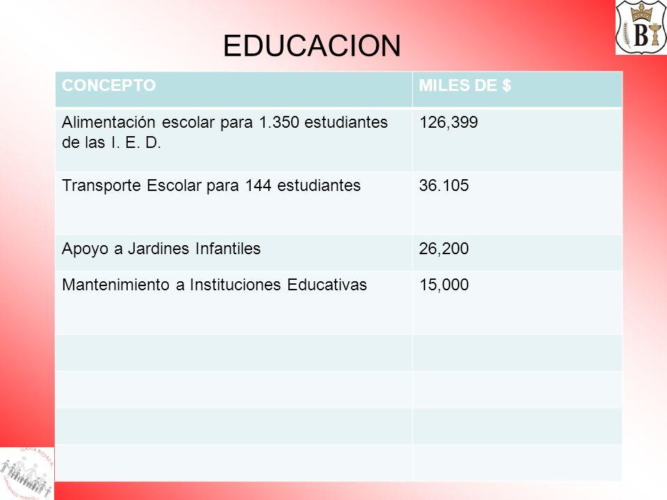EDUCACION CONCEPTOMILES DE $ Alimentación escolar para 1.350 estudiantes de las I. E. D. 126,399 Transporte Escolar para 144 estudiantes36.105 Apoyo a
