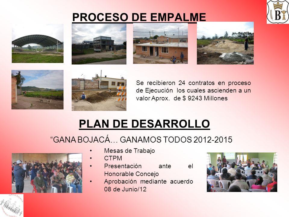 PROCESO DE EMPALME PLAN DE DESARROLLO GANA BOJACÁ… GANAMOS TODOS 2012-2015 Mesas de Trabajo CTPM Presentación ante el Honorable Concejo Aprobación med