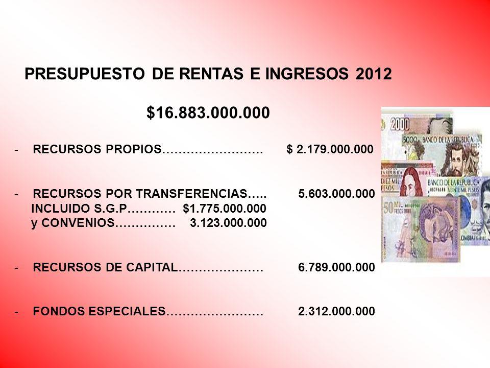 PRESUPUESTO DE RENTAS E INGRESOS 2012 $16.883.000.000 -RECURSOS PROPIOS……………………. $ 2.179.000.000 -RECURSOS POR TRANSFERENCIAS….. 5.603.000.000 INCLUID