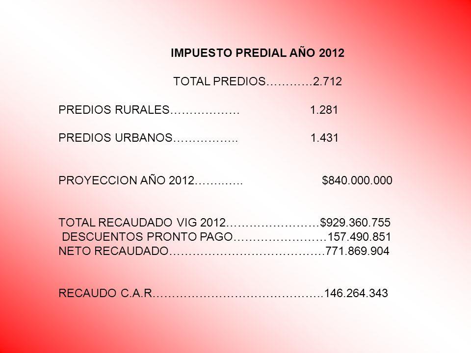 IMPUESTO PREDIAL AÑO 2012 TOTAL PREDIOS…………2.712 PREDIOS RURALES……………… 1.281 PREDIOS URBANOS…………….. 1.431 PROYECCION AÑO 2012……..….. $840.000.000 TOTA