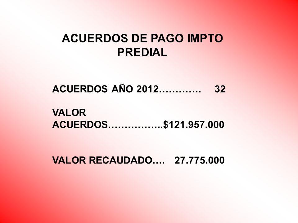 ACUERDOS DE PAGO IMPTO PREDIAL ACUERDOS AÑO 2012…………. 32 VALOR ACUERDOS……………..$121.957.000 VALOR RECAUDADO…. 27.775.000