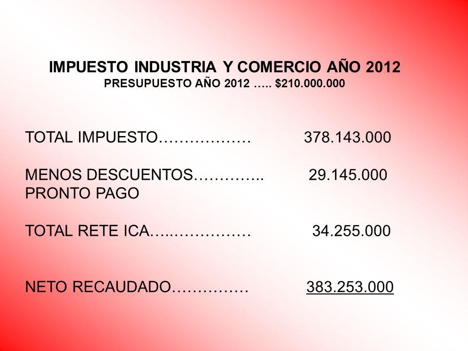 IMPUESTO INDUSTRIA Y COMERCIO AÑO 2012 PRESUPUESTO AÑO 2012 ….. $210.000.000 TOTAL IMPUESTO……………… 378.143.000 MENOS DESCUENTOS………….. 29.145.000 PRONTO