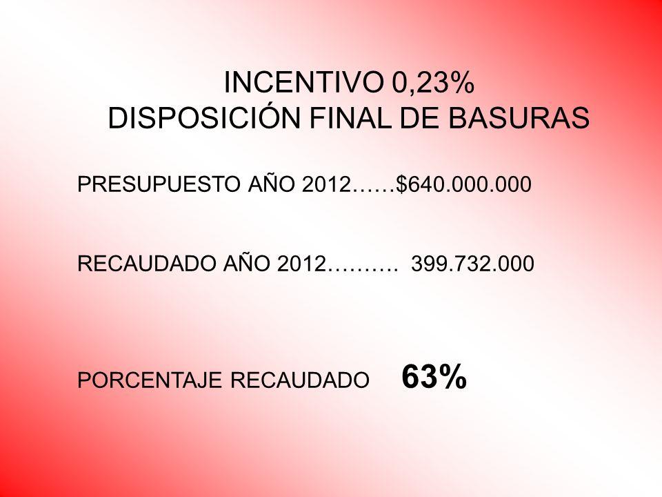 INCENTIVO 0,23% DISPOSICIÓN FINAL DE BASURAS PRESUPUESTO AÑO 2012……$640.000.000 RECAUDADO AÑO 2012………. 399.732.000 PORCENTAJE RECAUDADO 63%