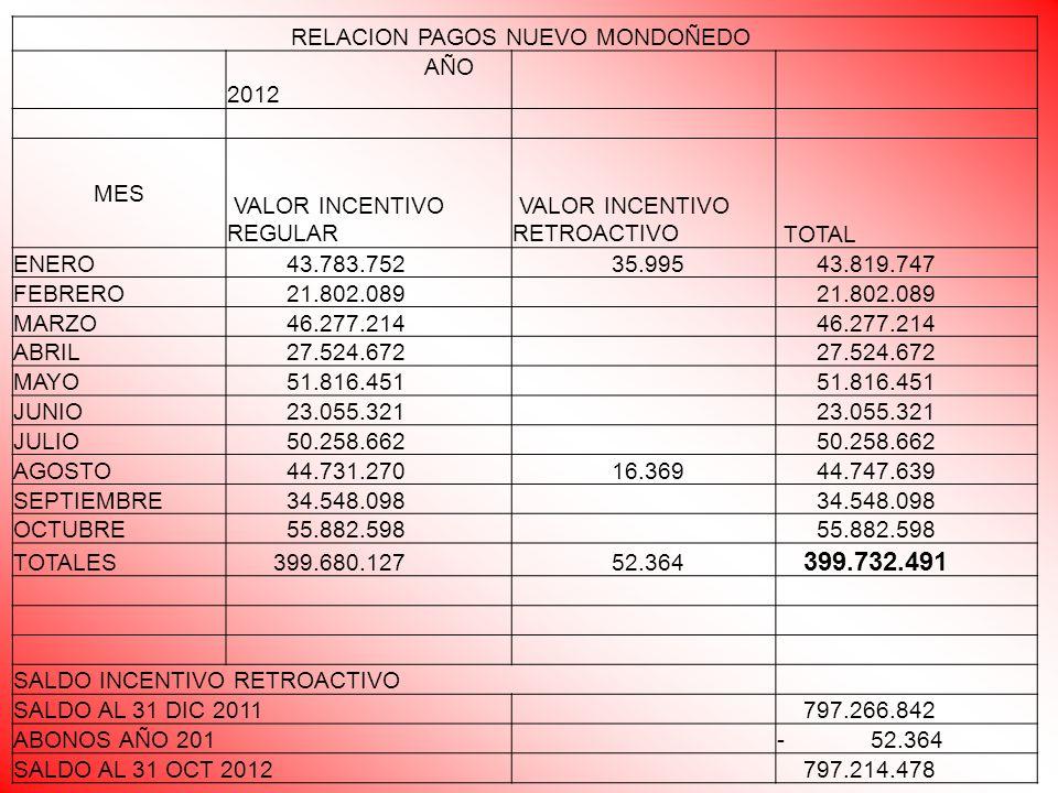 RELACION PAGOS NUEVO MONDOÑEDO AÑO 2012 MES VALOR INCENTIVO REGULAR VALOR INCENTIVO RETROACTIVO TOTAL ENERO 43.783.752 35.995 43.819.747 FEBRERO 21.80