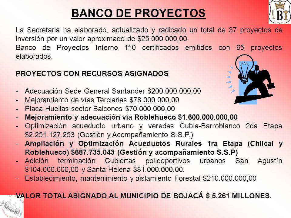 BANCO DE PROYECTOS EN PROCESO DE LEGALIZACIÓN: -Cubierta Polideportivo Barroblanco $428.000.000,00 -Mejoramiento de Vivienda rural Pisos Dignos $72.000.000,00 -Señalización urbana y rural $50.000.000,00 -Placa deportiva Cubia – Chucua $50.000.000,00 -IV Etapa Alcantarillado $1.662.486.100,00 VALOR POR LEGALIZAR $2.262 MILLONES DE PESOS ¡VALOR TOTAL GESTIONADO $ 7.523 MILLONES DE PESOS.