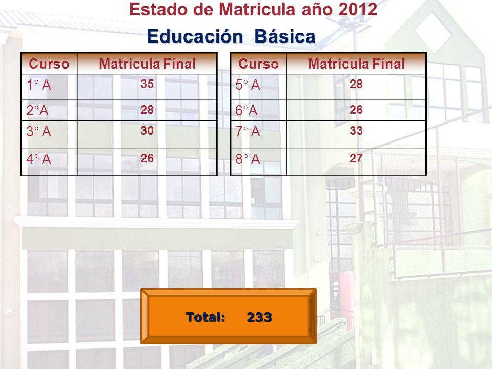 Estado de Matricula año 2012 Educación Básica CursoMatricula Final 1° A 35 2°A 28 3° A 30 4° A 26 CursoMatricula Final 5° A 28 6°A 26 7° A 33 8° A 27 Total: 233