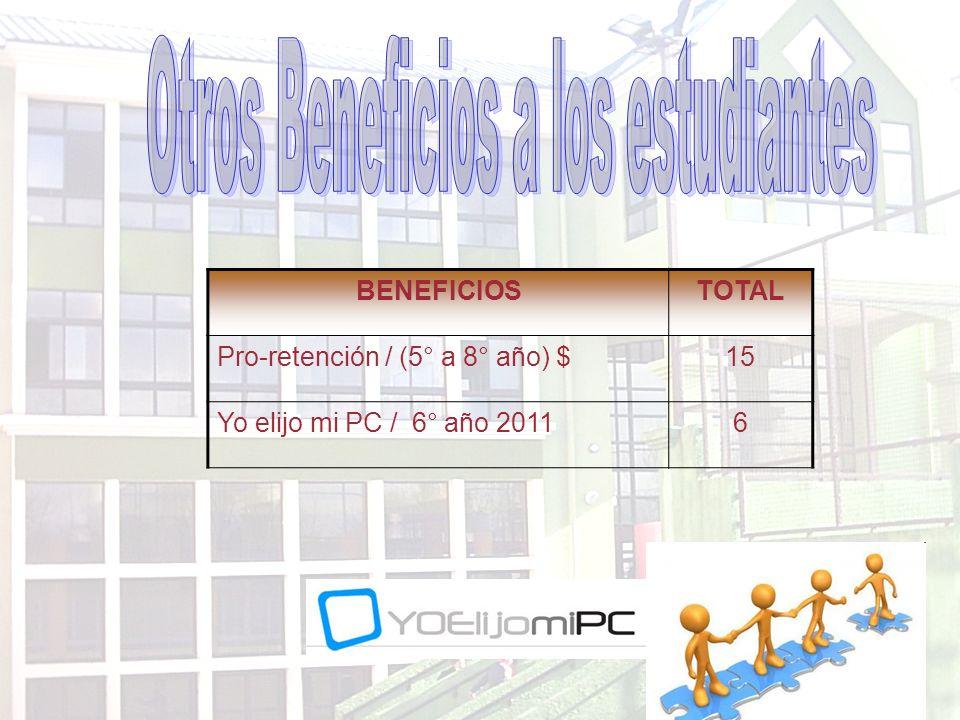 BENEFICIOSTOTAL Pro-retención / (5° a 8° año) $15 Yo elijo mi PC / 6° año 20116