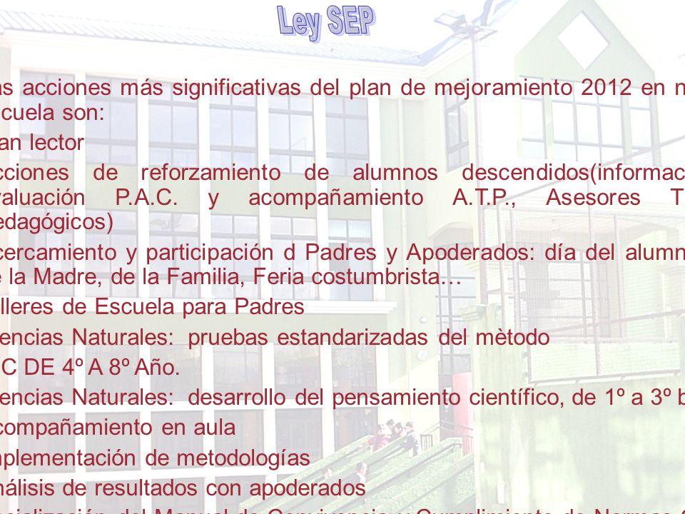 Las acciones más significativas del plan de mejoramiento 2012 en nuestra escuela son: -Plan lector -Acciones de reforzamiento de alumnos descendidos(información y evaluación P.A.C.