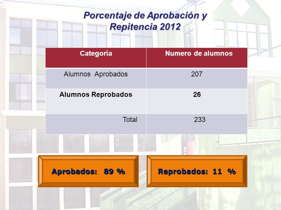 Porcentaje de Aprobación y Repitencia 2012 Categoría Numero de alumnos Alumnos Aprobados207 Alumnos Reprobados26 Total 233 Aprobados: 89 % Reprobados: 11 %