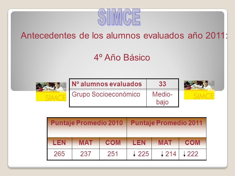 Antecedentes de los alumnos evaluados año 2011: 4º Año Básico Nº alumnos evaluados33 Grupo SocioeconómicoMedio- bajo Puntaje Promedio 2010Puntaje Promedio 2011 LENMATCOMLENMATCOM 265237251225214222