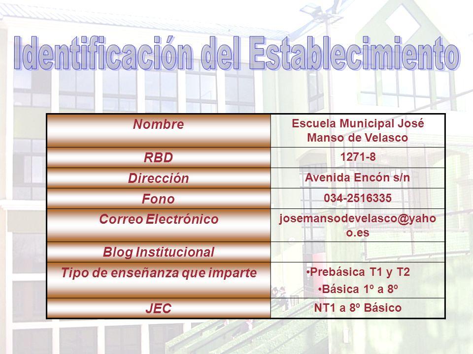 Nombre Escuela Municipal José Manso de Velasco RBD 1271-8 Dirección Avenida Encón s/n Fono 034-2516335 Correo Electrónico josemansodevelasco@yaho o.es Blog Institucional Tipo de enseñanza que imparte Prebásica T1 y T2 Básica 1º a 8º JEC NT1 a 8º Básico