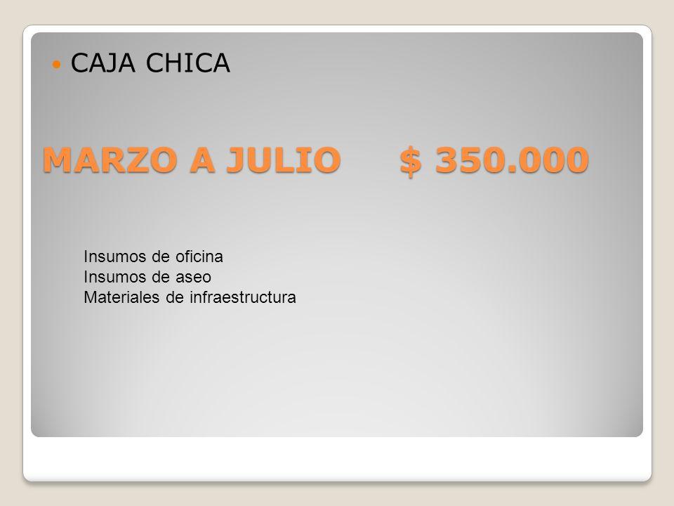 MARZO A JULIO $ 350.000 CAJA CHICA Insumos de oficina Insumos de aseo Materiales de infraestructura