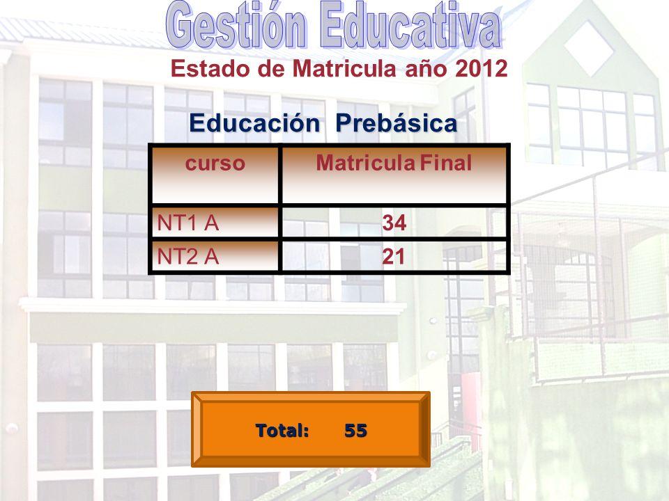 Estado de Matricula año 2012 cursoMatricula Final NT1 A34 NT2 A21 Educación Prebásica Total: 55