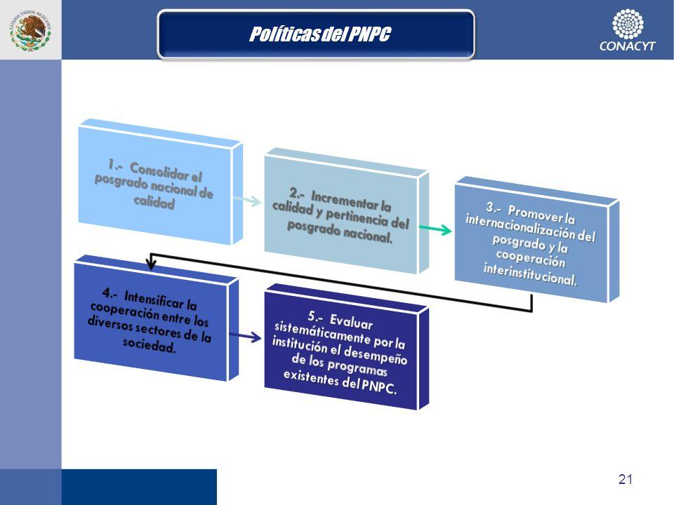 21 Políticas del PNPC