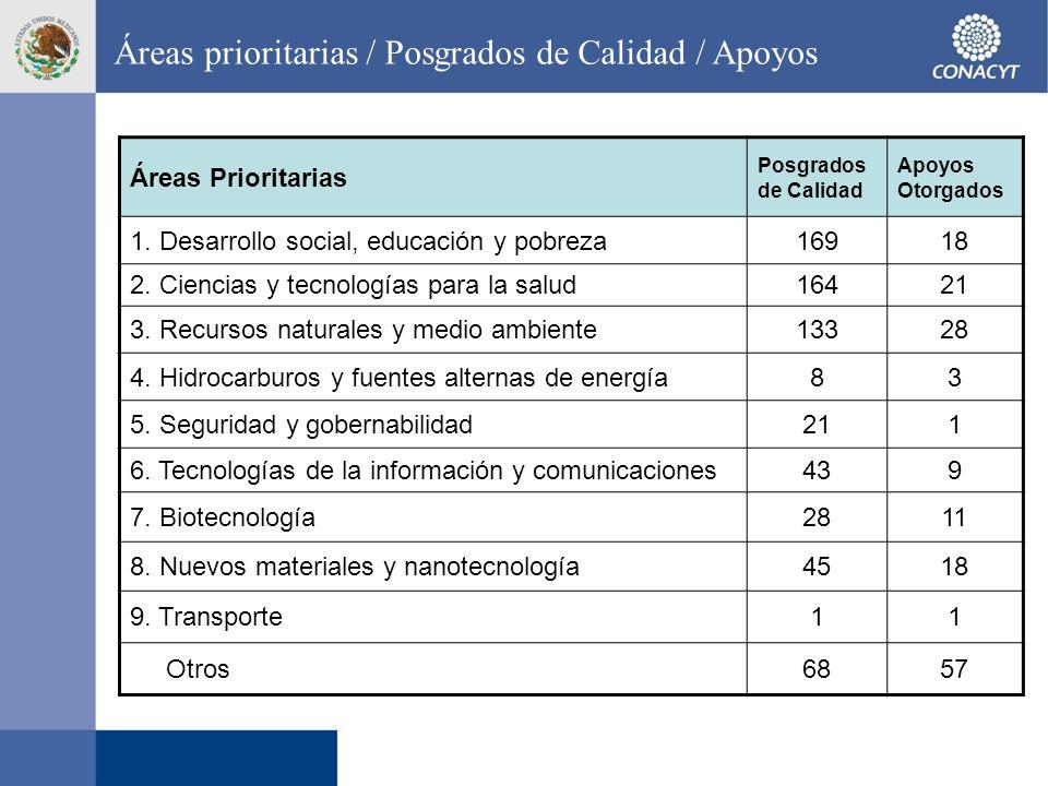 Áreas prioritarias / Posgrados de Calidad / Apoyos Áreas Prioritarias Posgrados de Calidad Apoyos Otorgados 1. Desarrollo social, educación y pobreza1