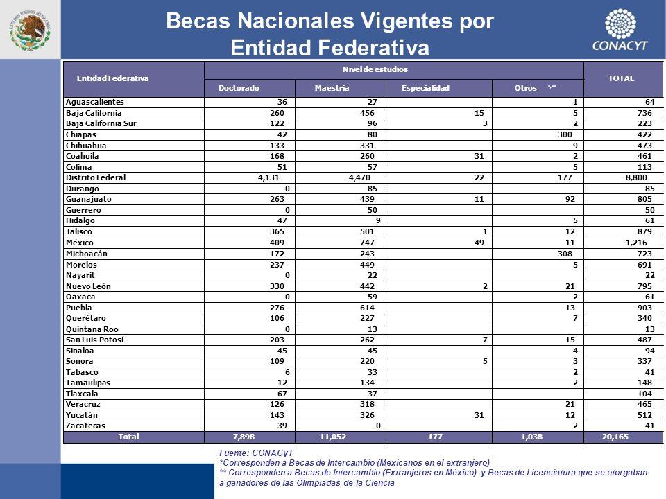 Becas Nacionales Vigentes por Entidad Federativa DoctoradoMaestríaEspecialidadOtros *,** Aguascalientes3627164 Baja California260456155736 Baja Califo