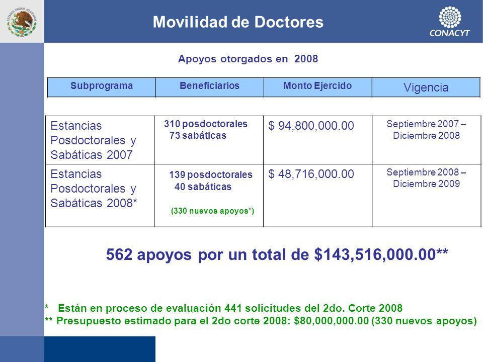Movilidad de Doctores SubprogramaBeneficiariosMonto Ejercido Vigencia Estancias Posdoctorales y Sabáticas 2007 310 posdoctorales 73 sabáticas $ 94,800