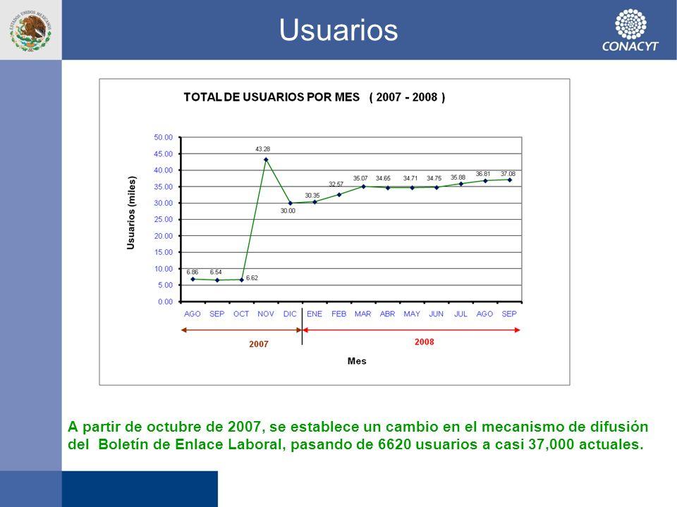 Usuarios. A partir de octubre de 2007, se establece un cambio en el mecanismo de difusión del Boletín de Enlace Laboral, pasando de 6620 usuarios a ca