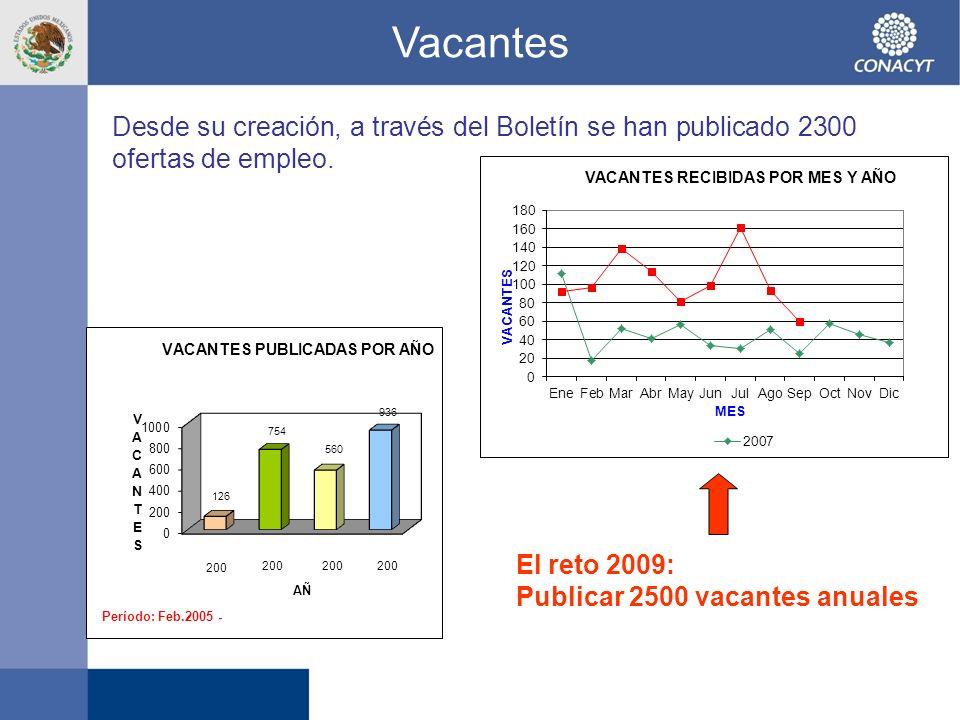 Vacantes Desde su creación, a través del Boletín se han publicado 2300 ofertas de empleo. El reto 2009: Publicar 2500 vacantes anuales
