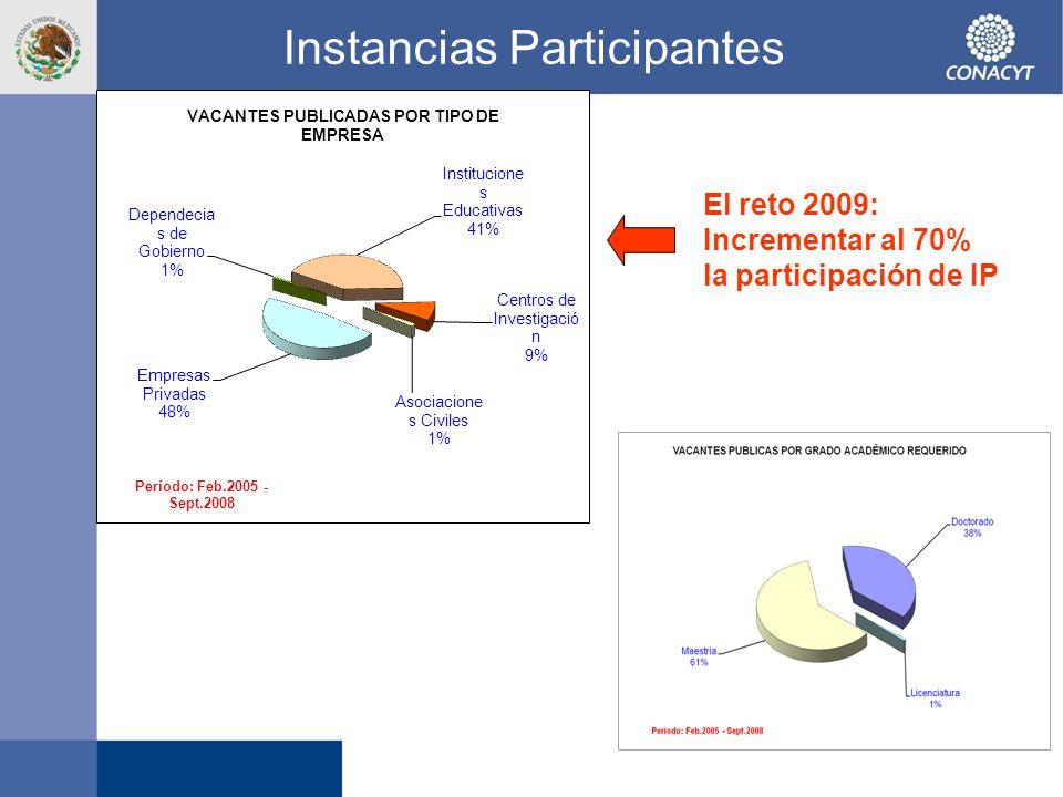 Instancias Participantes El reto 2009: Incrementar al 70% la participación de IP
