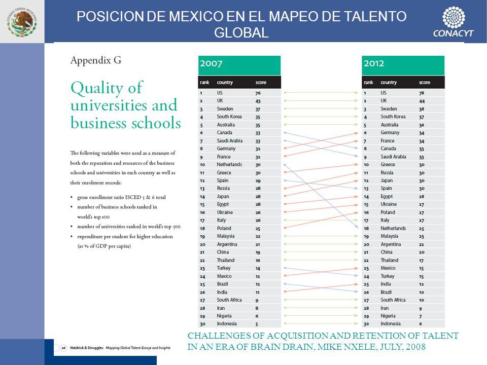 19 El contexto del Programa Nacional de Posgrados de Calidad Conocimiento e innovación Integración creciente a la cadena de valor de la economía nacional como factores de productividad y competitividad.