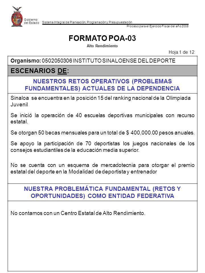 Sistema Integral de Planeación, Programación y Presupuestación Proceso para el Ejercicio Fiscal del año 2008 Gobierno del Estado FORMATO POA-03 Alto Rendimiento Hoja 1 de 12 Organismo: 0502050306 INSTITUTO SINALOENSE DEL DEPORTE ESCENARIOS DE: NUESTROS RETOS OPERATIVOS (PROBLEMAS FUNDAMENTALES) ACTUALES DE LA DEPENDENCIA Sinaloa se encuentra en la posición 15 del ranking nacional de la Olimpiada Juvenil Se inició la operación de 40 escuelas deportivas municipales con recurso estatal.