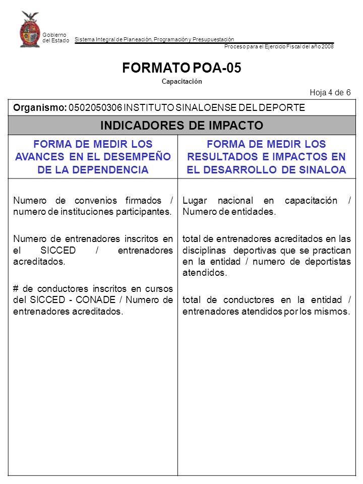 Sistema Integral de Planeación, Programación y Presupuestación Proceso para el Ejercicio Fiscal del año 2008 Gobierno del Estado FORMATO POA-05 Capacitación Hoja 4 de 6 Organismo: 0502050306 INSTITUTO SINALOENSE DEL DEPORTE INDICADORES DE IMPACTO FORMA DE MEDIR LOS AVANCES EN EL DESEMPEÑO DE LA DEPENDENCIA FORMA DE MEDIR LOS RESULTADOS E IMPACTOS EN EL DESARROLLO DE SINALOA Numero de convenios firmados / numero de instituciones participantes.
