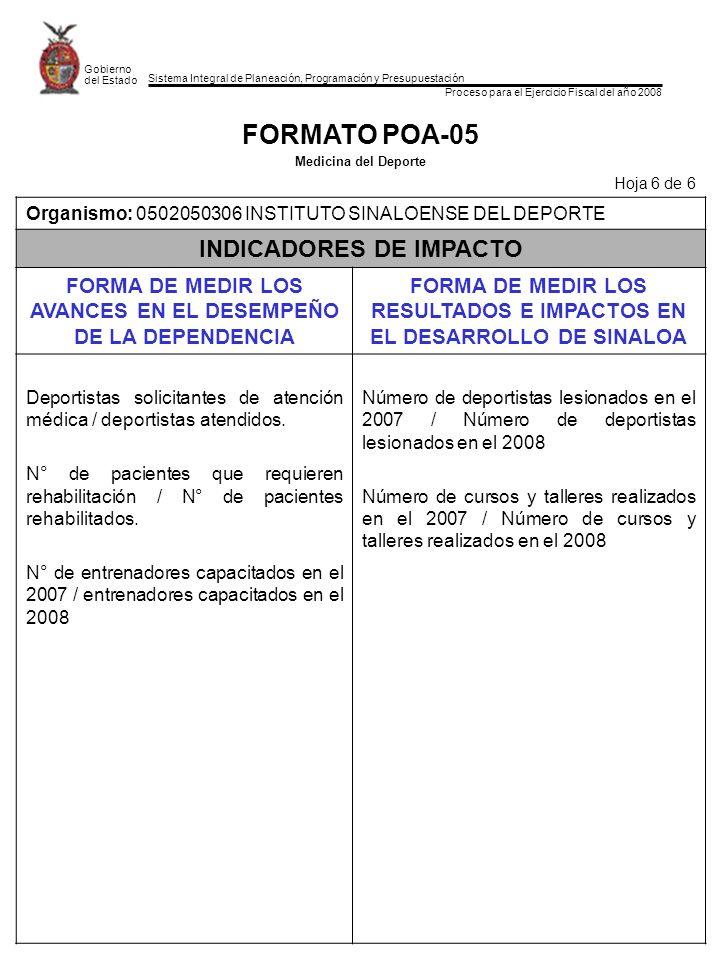 Sistema Integral de Planeación, Programación y Presupuestación Proceso para el Ejercicio Fiscal del año 2008 Gobierno del Estado FORMATO POA-05 Medicina del Deporte Hoja 6 de 6 Organismo: 0502050306 INSTITUTO SINALOENSE DEL DEPORTE INDICADORES DE IMPACTO FORMA DE MEDIR LOS AVANCES EN EL DESEMPEÑO DE LA DEPENDENCIA FORMA DE MEDIR LOS RESULTADOS E IMPACTOS EN EL DESARROLLO DE SINALOA Deportistas solicitantes de atención médica / deportistas atendidos.