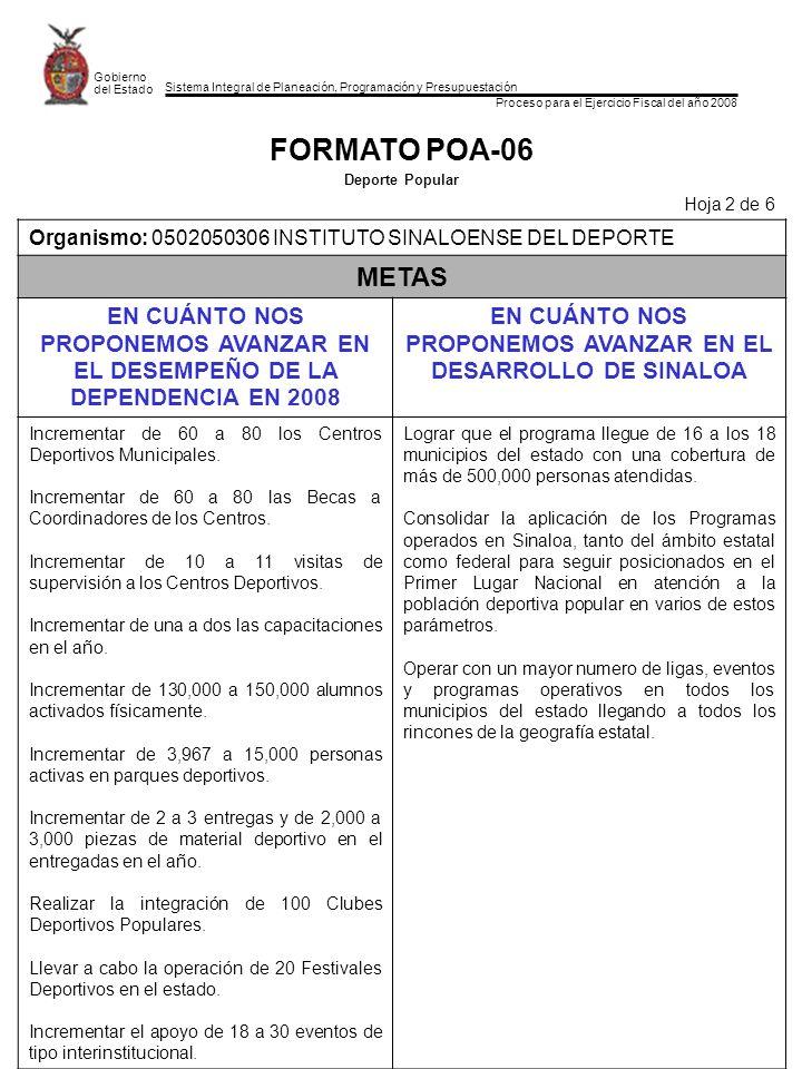Sistema Integral de Planeación, Programación y Presupuestación Proceso para el Ejercicio Fiscal del año 2008 Gobierno del Estado FORMATO POA-06 Deporte Popular Hoja 2 de 6 Organismo: 0502050306 INSTITUTO SINALOENSE DEL DEPORTE METAS EN CUÁNTO NOS PROPONEMOS AVANZAR EN EL DESEMPEÑO DE LA DEPENDENCIA EN 2008 EN CUÁNTO NOS PROPONEMOS AVANZAR EN EL DESARROLLO DE SINALOA Incrementar de 60 a 80 los Centros Deportivos Municipales.