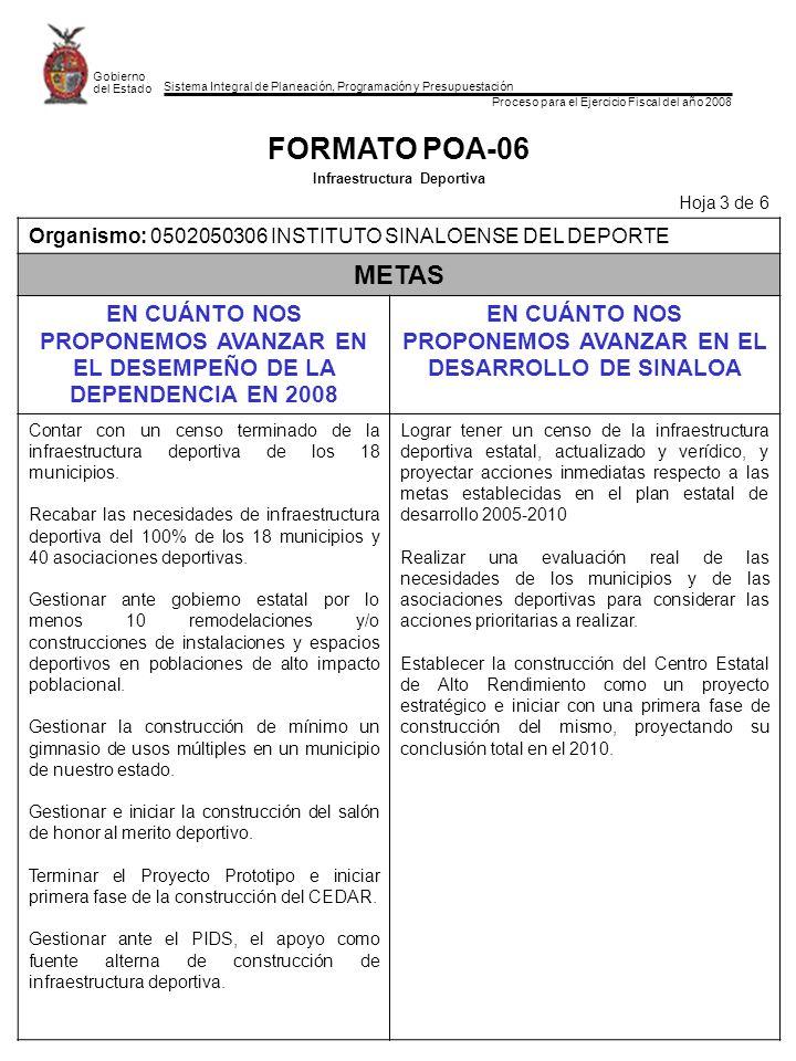 Sistema Integral de Planeación, Programación y Presupuestación Proceso para el Ejercicio Fiscal del año 2008 Gobierno del Estado FORMATO POA-06 Infraestructura Deportiva Hoja 3 de 6 Organismo: 0502050306 INSTITUTO SINALOENSE DEL DEPORTE METAS EN CUÁNTO NOS PROPONEMOS AVANZAR EN EL DESEMPEÑO DE LA DEPENDENCIA EN 2008 EN CUÁNTO NOS PROPONEMOS AVANZAR EN EL DESARROLLO DE SINALOA Contar con un censo terminado de la infraestructura deportiva de los 18 municipios.
