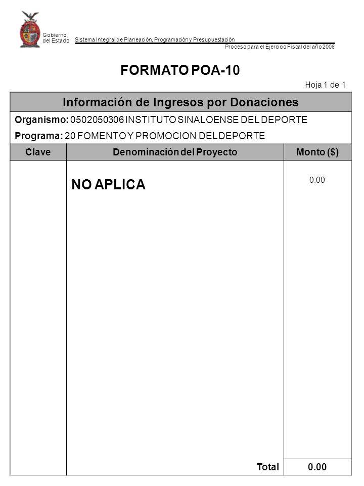 Sistema Integral de Planeación, Programación y Presupuestación Proceso para el Ejercicio Fiscal del año 2008 Gobierno del Estado FORMATO POA-10 Hoja 1 de 1 Información de Ingresos por Donaciones Organismo: 0502050306 INSTITUTO SINALOENSE DEL DEPORTE Programa: 20 FOMENTO Y PROMOCION DEL DEPORTE ClaveDenominación del ProyectoMonto ($) NO APLICA 0.00 Total0.00