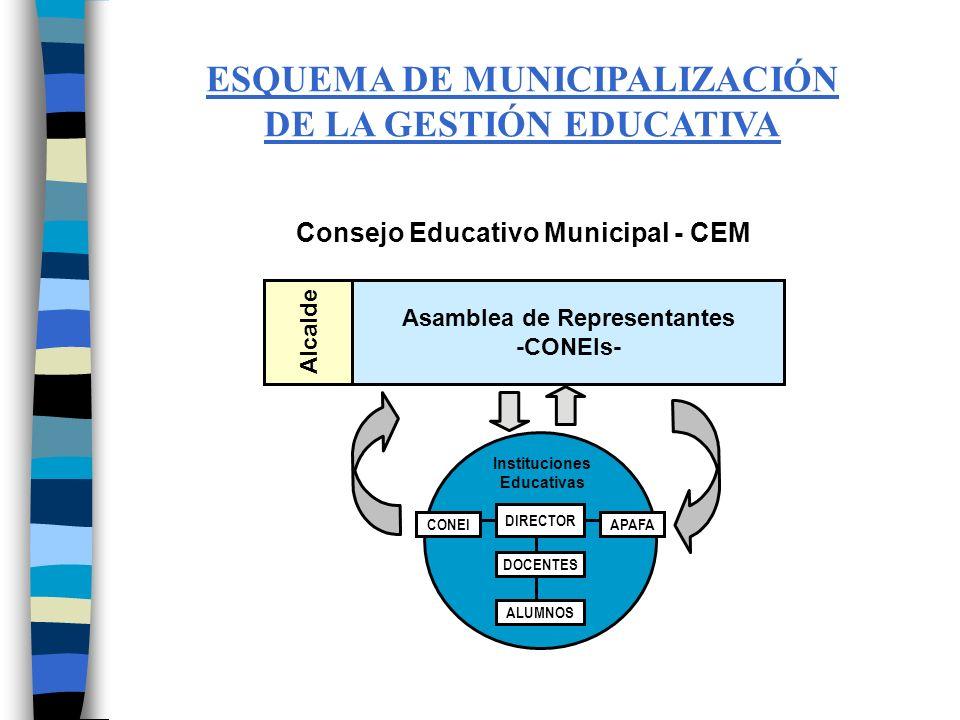 COMPOSICIÓN (ORIGEN) REPRESENTANTES CEM Gestión Distrital AGENTES Comunidad Educativa REALIDAD Quehacer Educativo