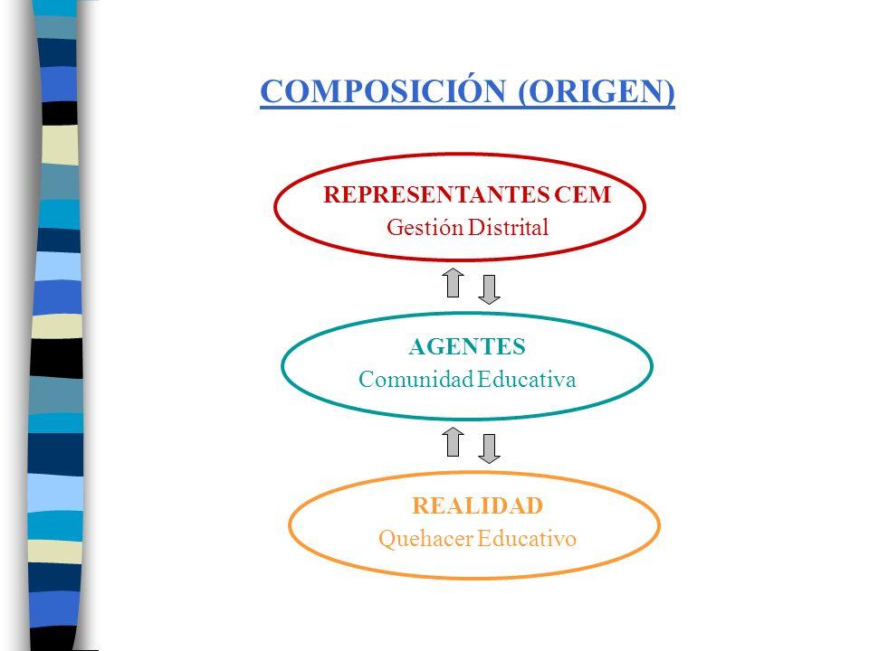 INTEGRACIÓN EN LA MUNICIPALIDAD ALCALDE CONSEJEROSCONSEJEROS REGIDORESREGIDORES Secretaría Técnica ADMINISTRACIÓN MUNICIPAL CEM MUNICIPALIDAD CONCEJO MUNICIPAL
