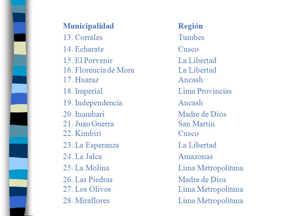MunicipalidadRegión 29.Morales San Martín 30. MotupeLambayeque 31.