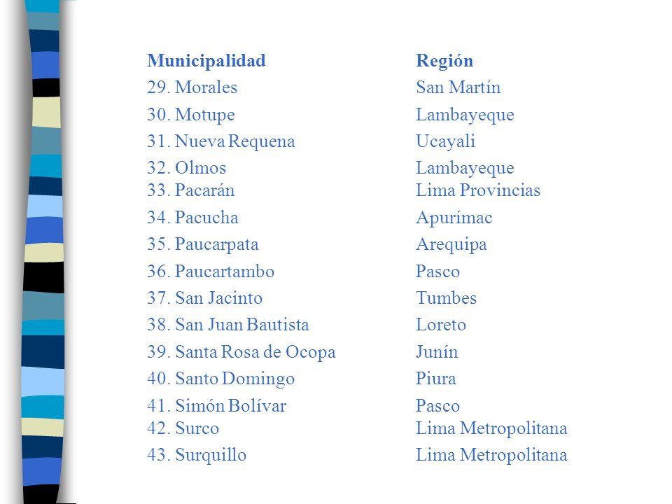 MunicipalidadRegión 44.TalaveraApurímac 45. TorataMoquegua 46.