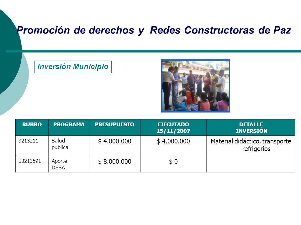 Inversión Municipio Promoción de derechos y Redes Constructoras de Paz RUBROPROGRAMAPRESUPUESTOEJECUTADO 15/11/2007 DETALLE INVERSIÓN 3213211Salud pub