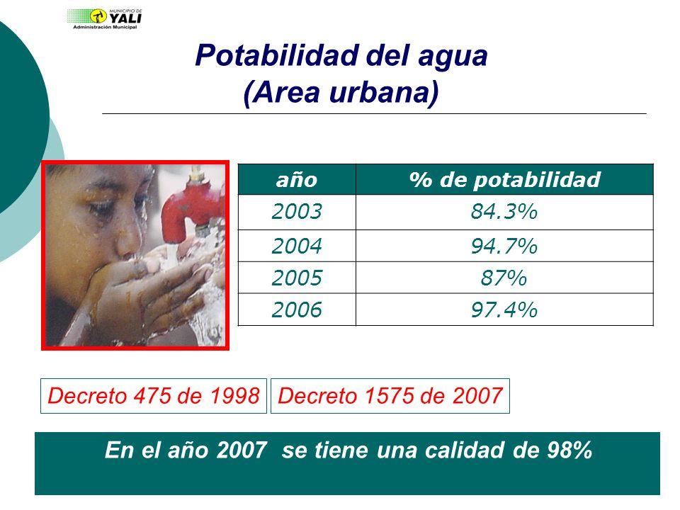 Potabilidad del agua (Area urbana) año% de potabilidad 200384.3% 200494.7% 200587% 200697.4% En el año 2007 se tiene una calidad de 98% Decreto 475 de