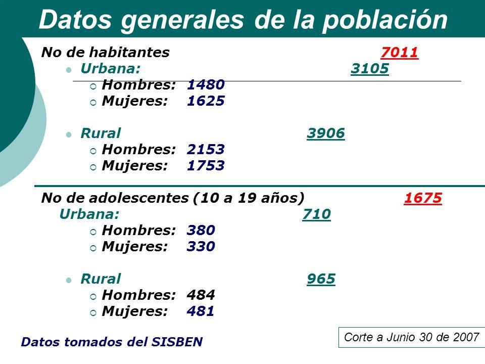 No de habitantes 7011 Urbana: 3105 Hombres:1480 Mujeres: 1625 Rural 3906 Hombres:2153 Mujeres:1753 No de adolescentes (10 a 19 años) 1675 Urbana: 710
