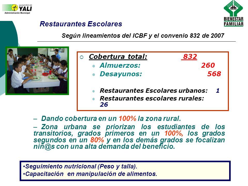 Restaurantes Escolares Cobertura total: 832 Almuerzos: 260 Desayunos: 568 Restaurantes Escolares urbanos: 1 Restaurantes escolares rurales: 26 Seguimi