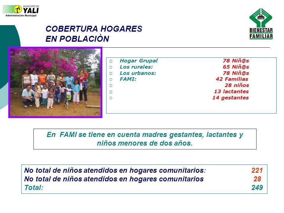 COBERTURA HOGARES EN POBLACIÒN Hogar Grupal 78 Niñ@s Los rurales:65 Niñ@s Los urbanos:78 Niñ@s FAMI: 42 Familias 28 niños 13 lactantes 14 gestantes En