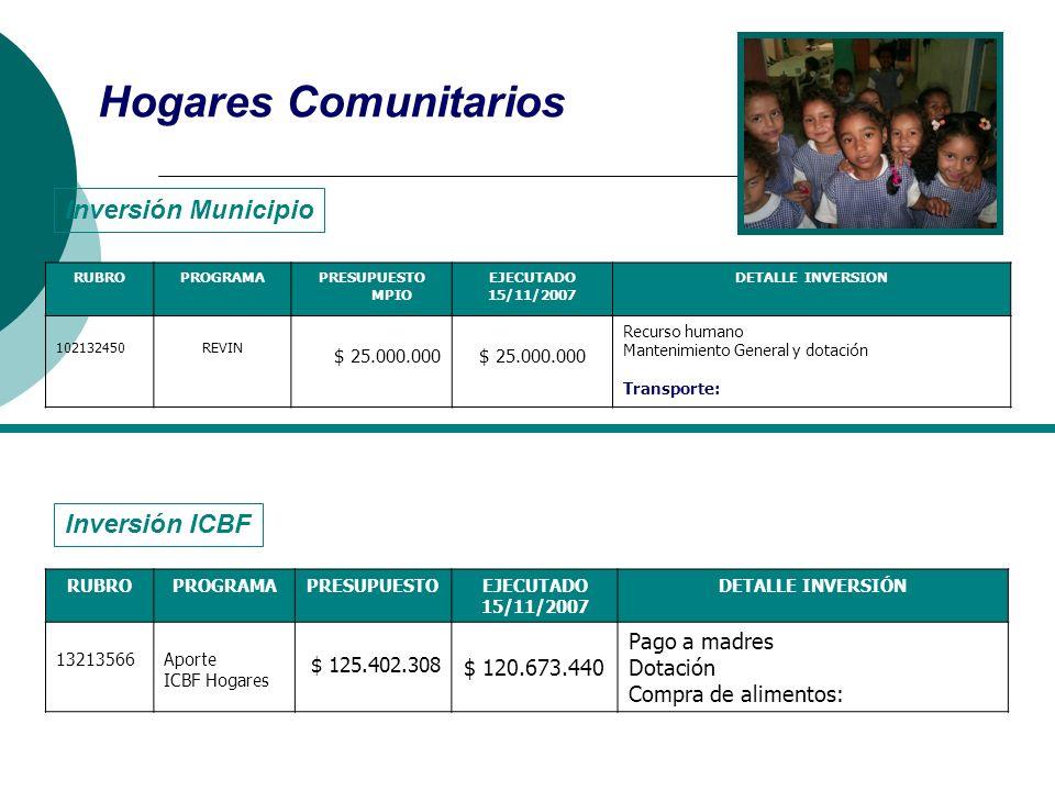 Hogares Comunitarios RUBROPROGRAMAPRESUPUESTO MPIO EJECUTADO 15/11/2007 DETALLE INVERSION 102132450REVIN $ 25.000.000 Recurso humano Mantenimiento Gen