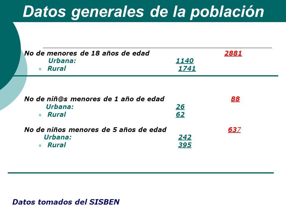 No de menores de 18 años de edad 2881 Urbana: 1140 Rural 1741 No de niñ@s menores de 1 año de edad 88 Urbana: 26 Rural 62 No de niños menores de 5 año