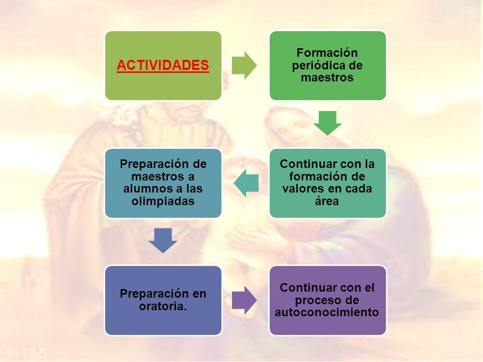 ACTIVIDADES Formación periódica de maestros Continuar con la formación de valores en cada área Preparación de maestros a alumnos a las olimpiadas Preparación en oratoria.