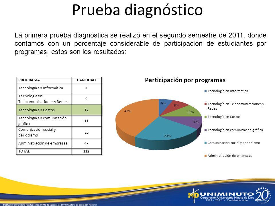 Prueba diagnóstico La primera prueba diagnóstica se realizó en el segundo semestre de 2011, donde contamos con un porcentaje considerable de participación de estudiantes por programas, estos son los resultados: