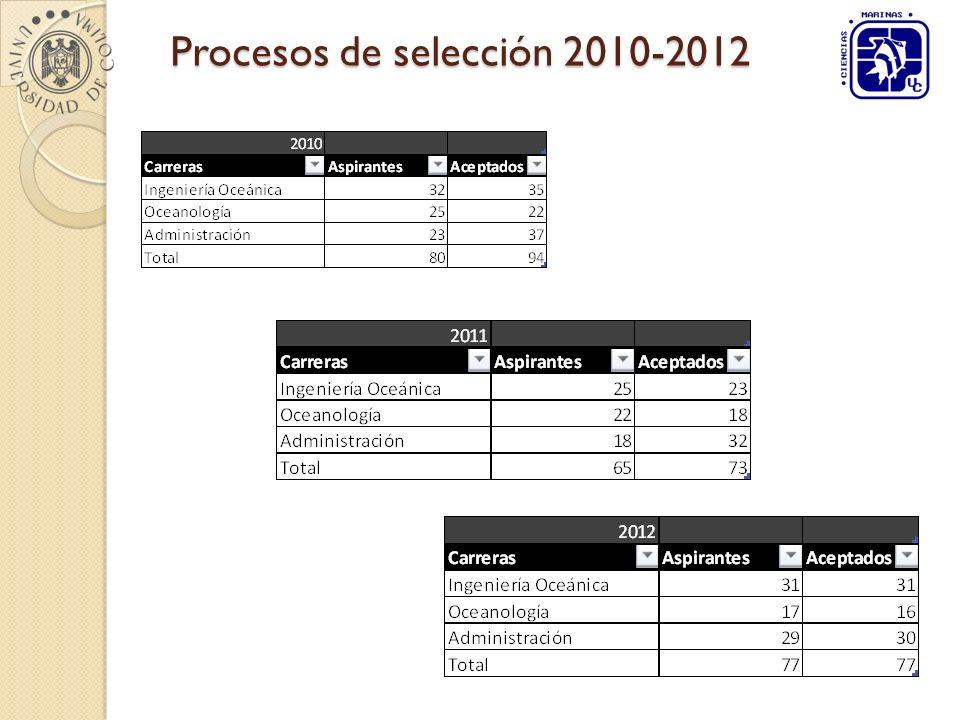 Procesos de selección 2010-2012
