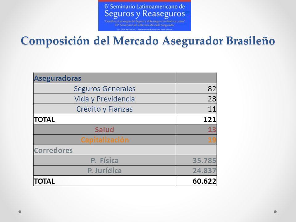 Composición del Mercado Asegurador Brasileño Aseguradoras Seguros Generales82 Vida y Previdencia28 Crédito y Fianzas11 TOTAL121 Salud13 Capitalización